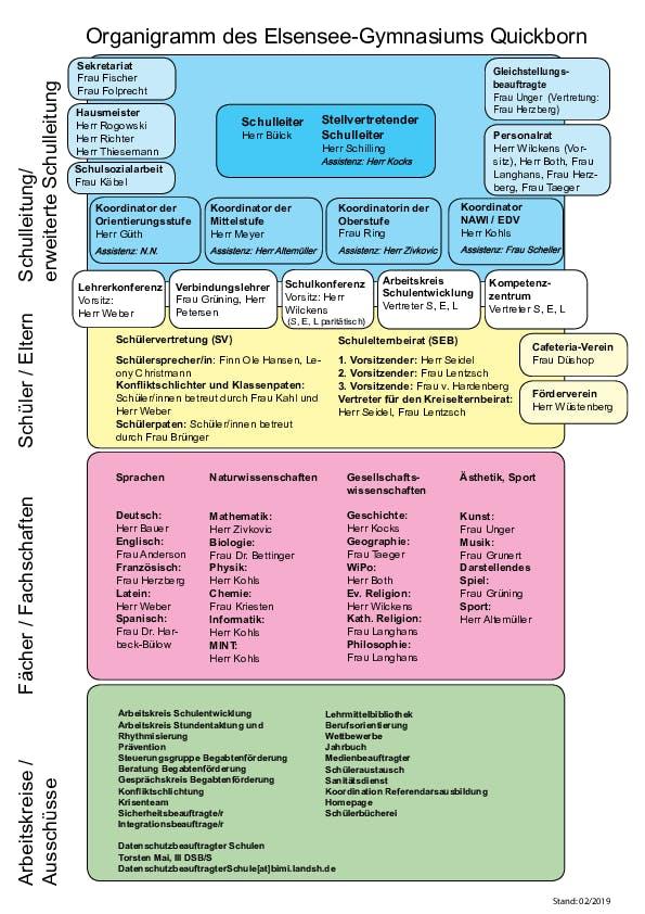Organigramm.pdf
